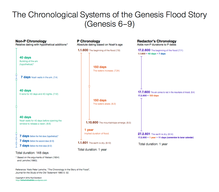 flood-chronology